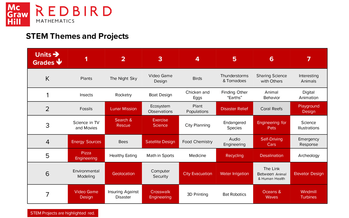 Redbird Themes & Projects chart