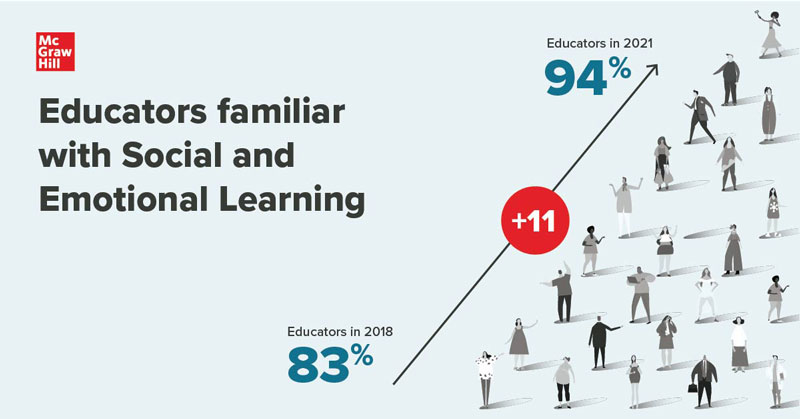Educators' familiarity with SEL has increased from 83% to 94% since 2018.