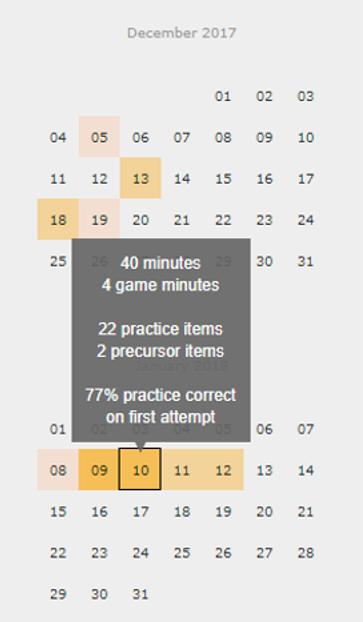 Screenshot of student progress report by calendar day