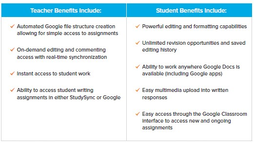 A table showing the teacher and student benefits of the Google Integration.
