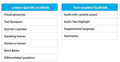 A table showing examples of lesson-specific scaffolds and tech-enabled scaffolds for ELLs.