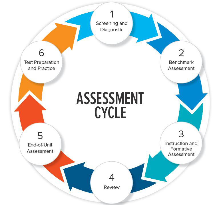 The six steps of the Assessment Cycle in StudySync shown as a continuous cycle.