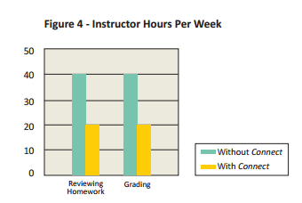5-ways-connect-instructor-hours-per-week