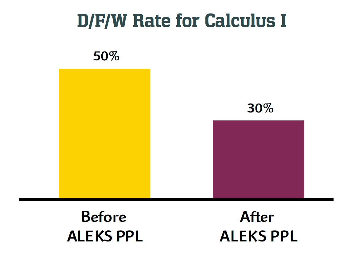D/F/W Rate for Calculus I chart