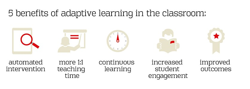 5 benefits of adaptive learning in the classroom: automated intervention, more 1:1 teaching time, continuous learning, increased student engagement, improved outcomes