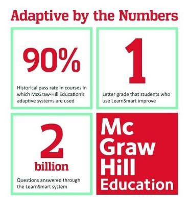 McGraw-Hill Education Adaptive by the Numbers