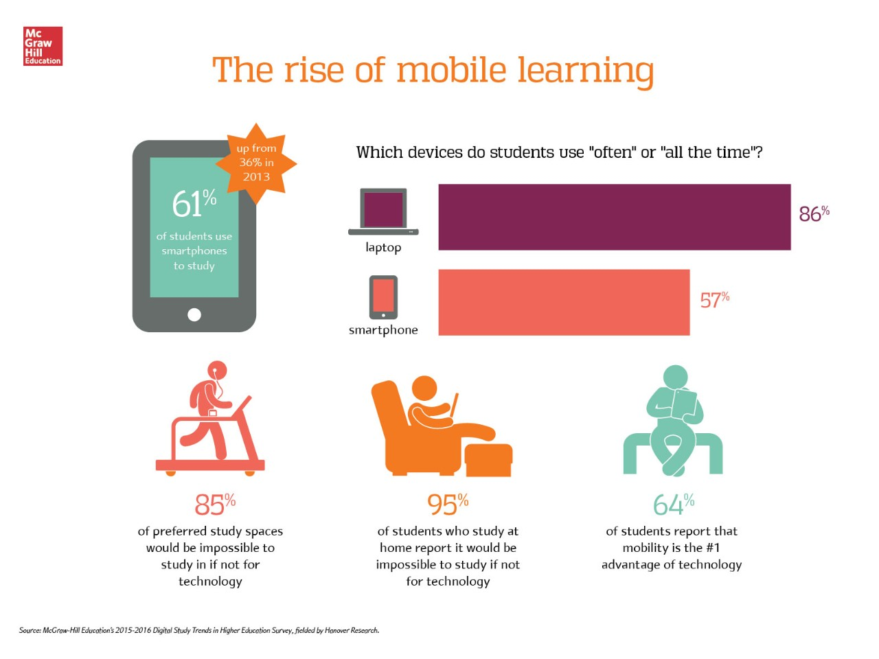 are learning analytics the new likes % of college students 2015 digital trends survey mobile