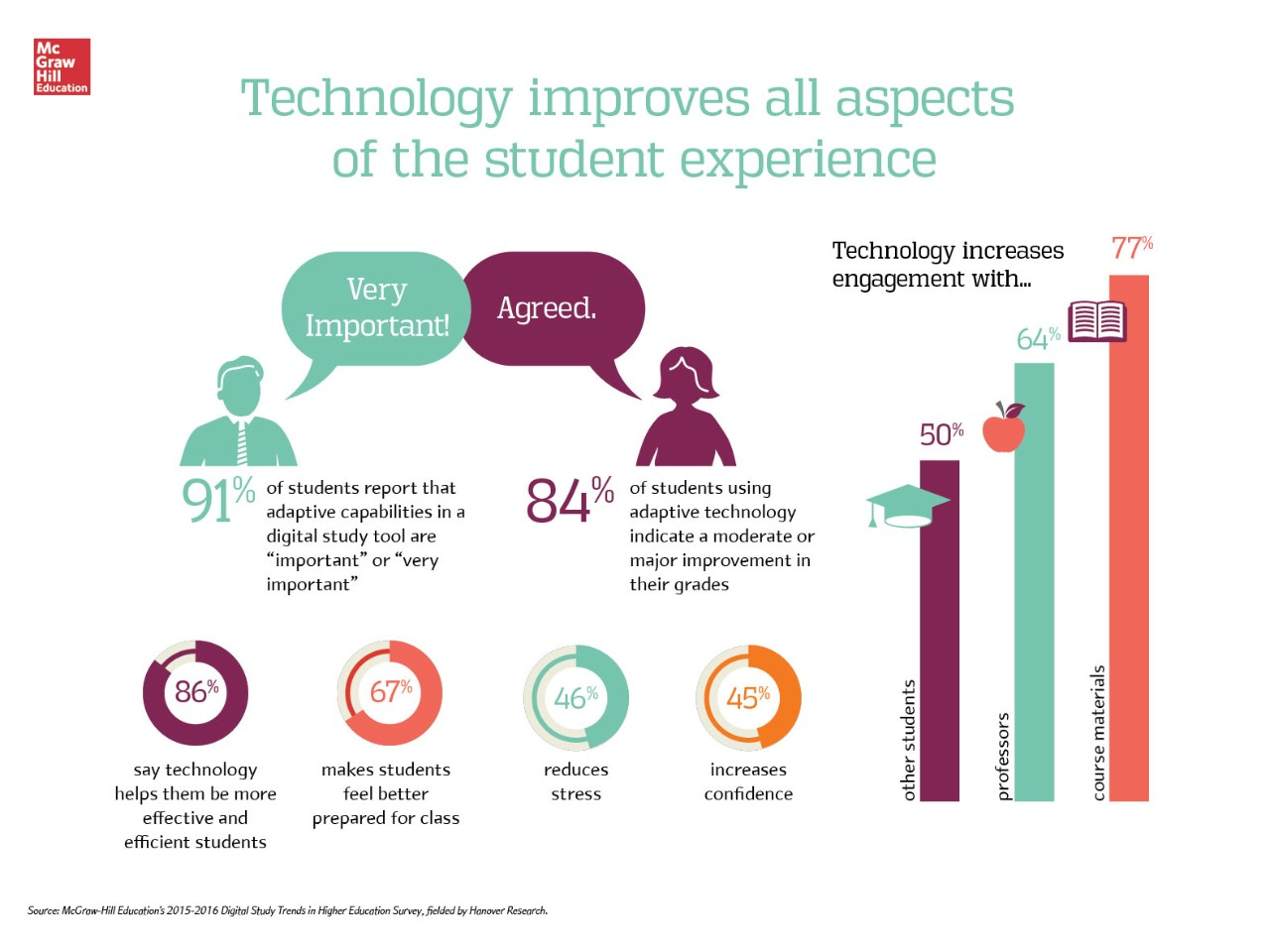 are learning analytics the new likes % of college students 2015 digital trends survey technology