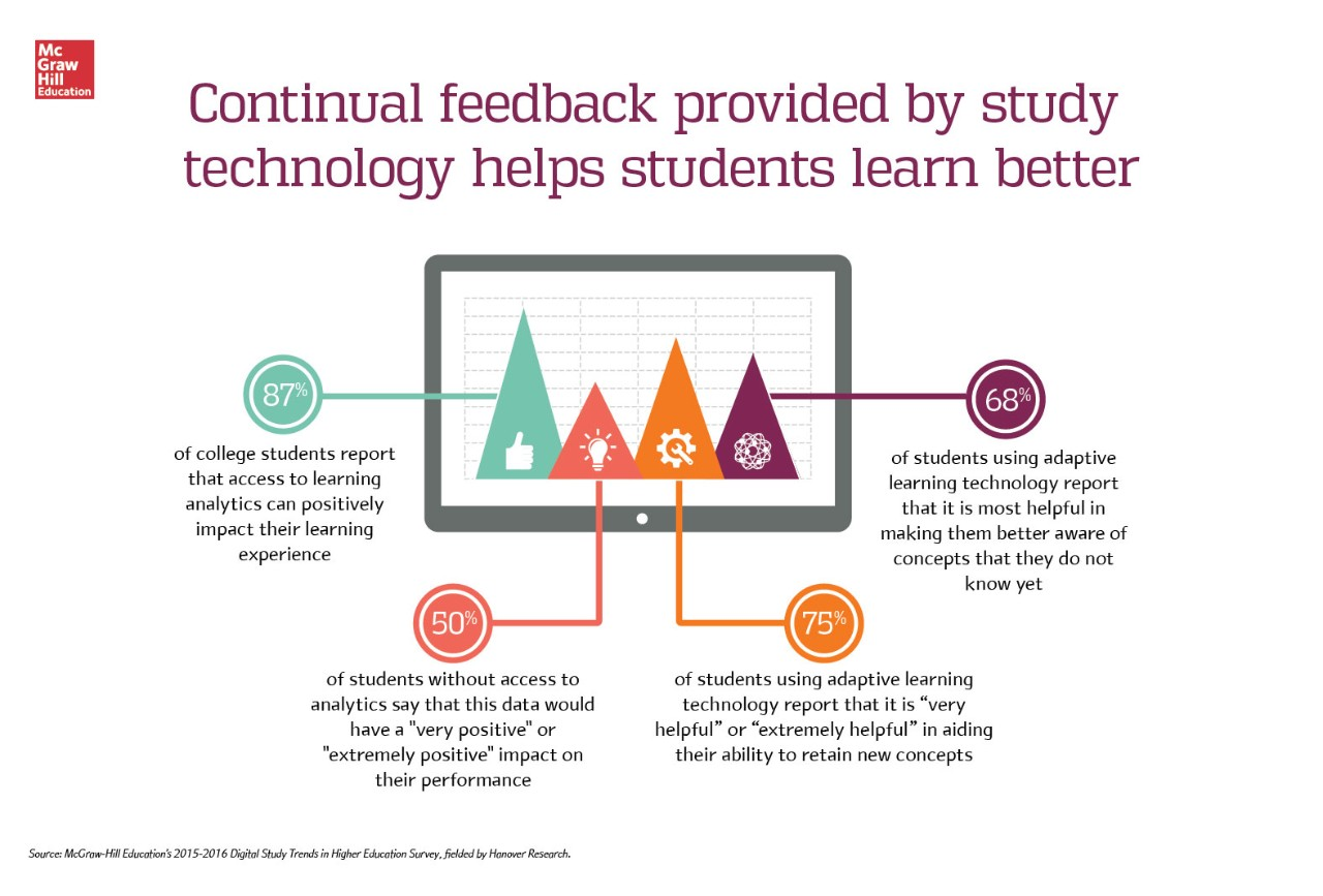 Technology Is Not Just A Tool It Can Give Learners A: Are Learning Analytics The New 'Likes'? 87% Of College