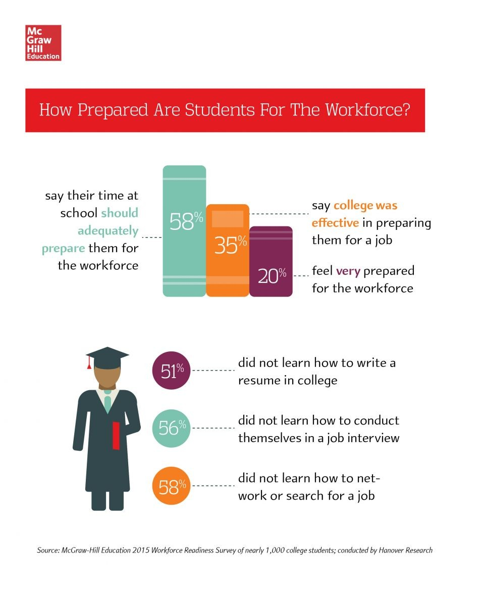 Students expect schools to help prepare them for the transition to the workforce