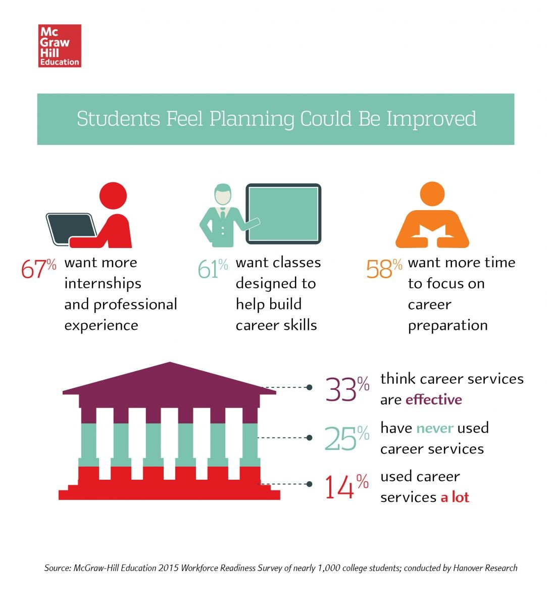Students feel planning for the transition to the workforce could be improved
