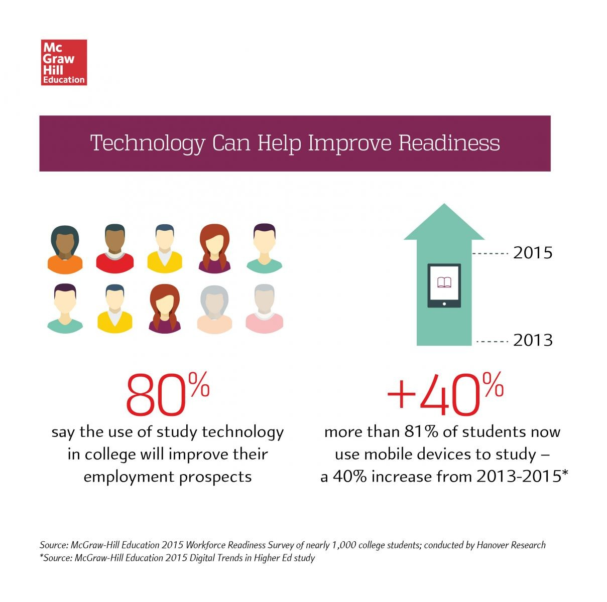 Technology can help improve readiness to join the workforce