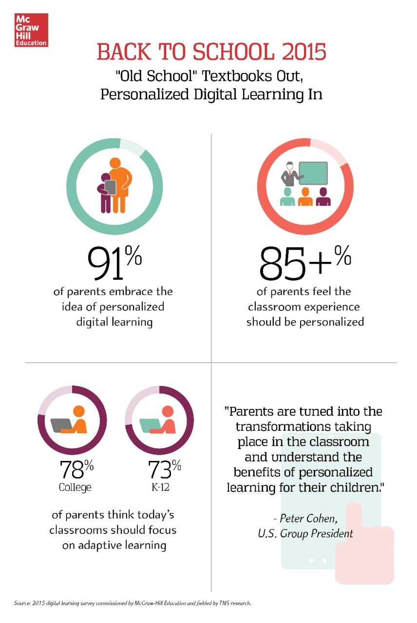 digital-learning-survey-infographic-b2s-2015