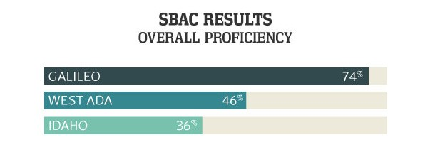 SBAC Results Overall Proficiency