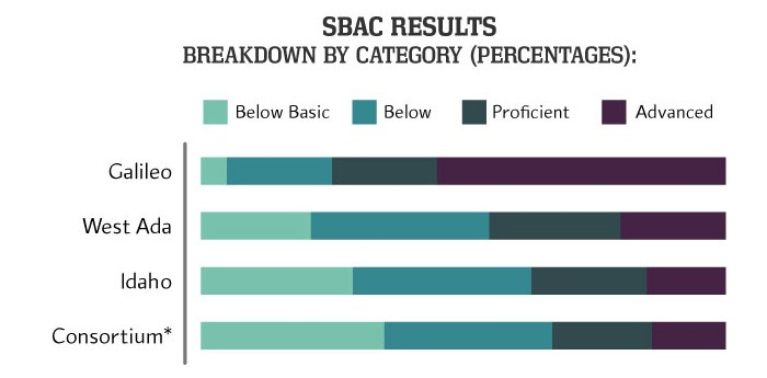 SBAC results by category