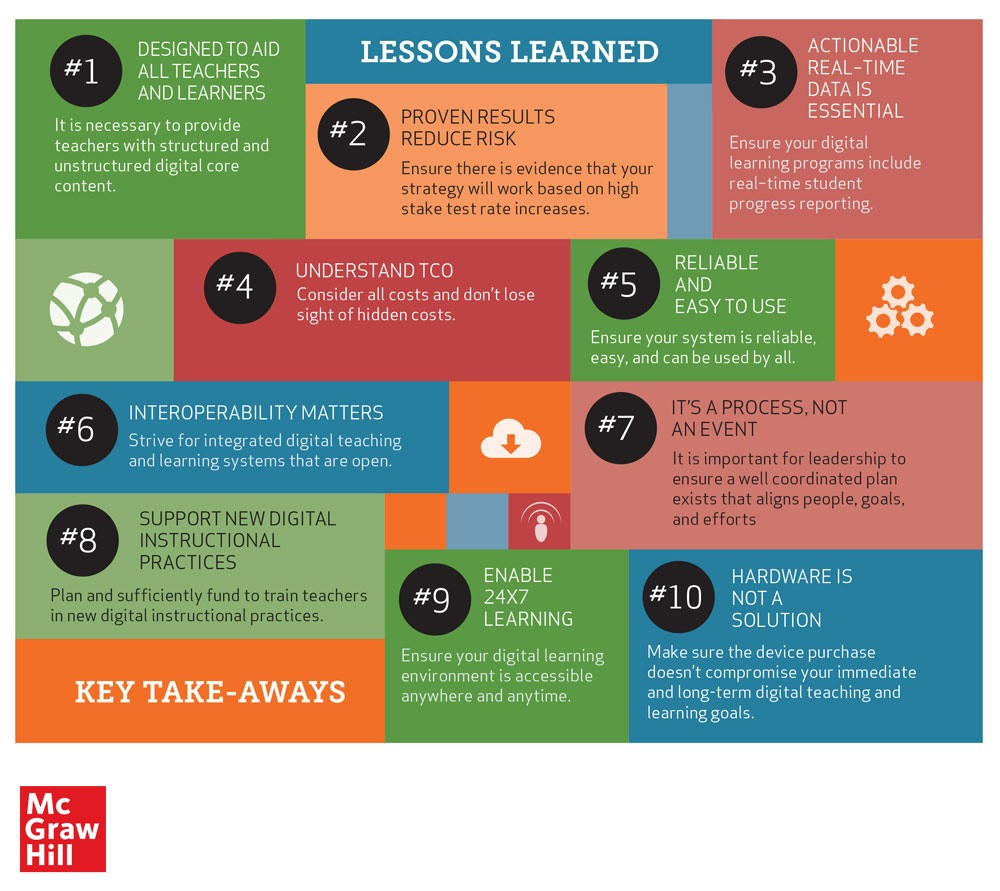 Top 10 Lessons learned collage